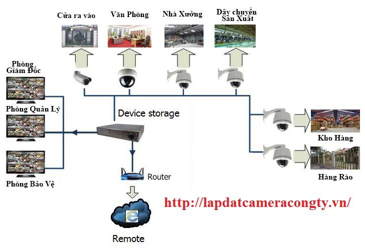 lap camera cho kho xuong hd
