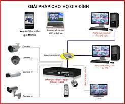 camera cho hộ gia đình,camera quan sát gia đình, camera quan sát, camera giám sát