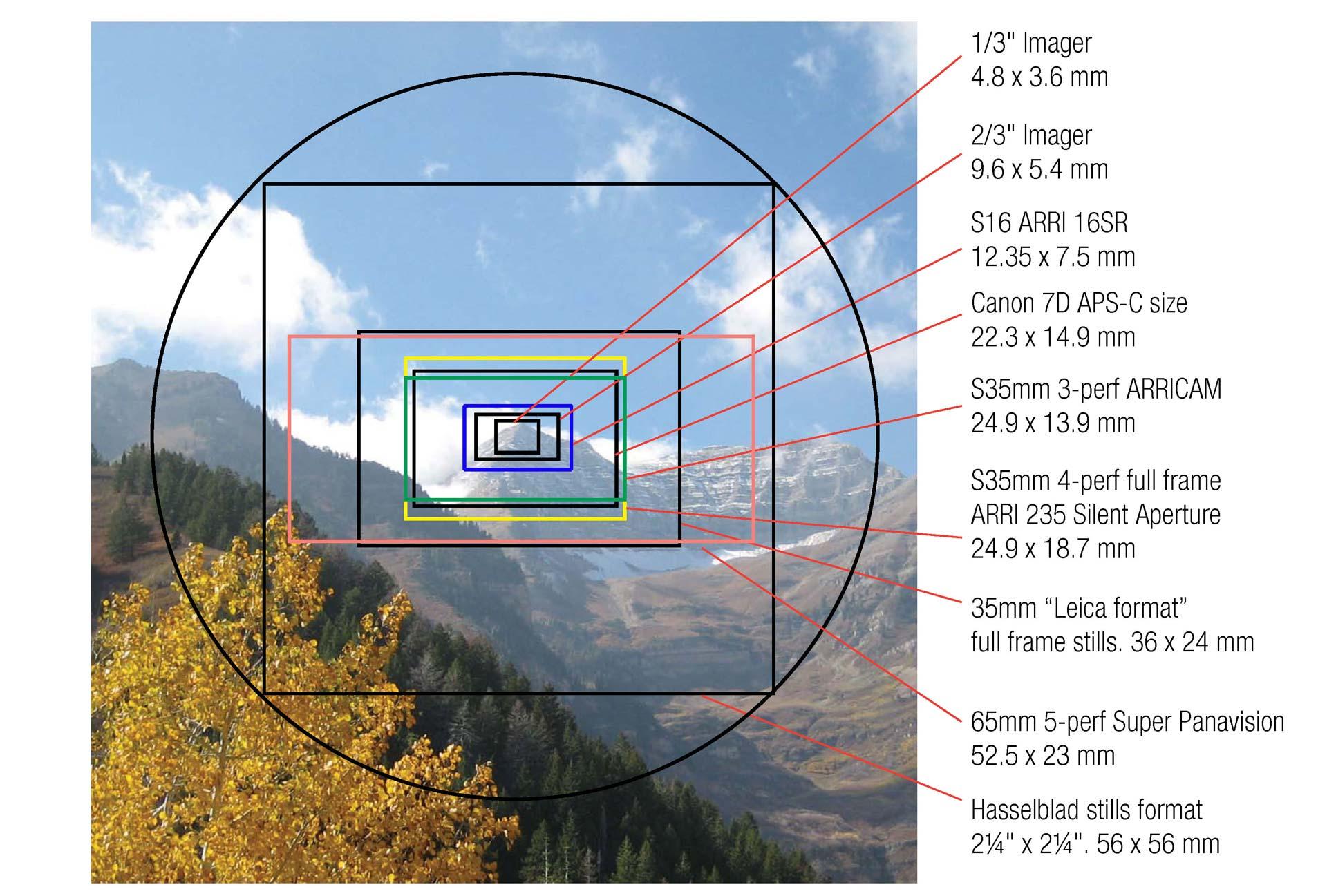 cảm biến hình ảnh của camera 1/2 và các loại cảm biến hình ảnh camera khác nhau như thế nào