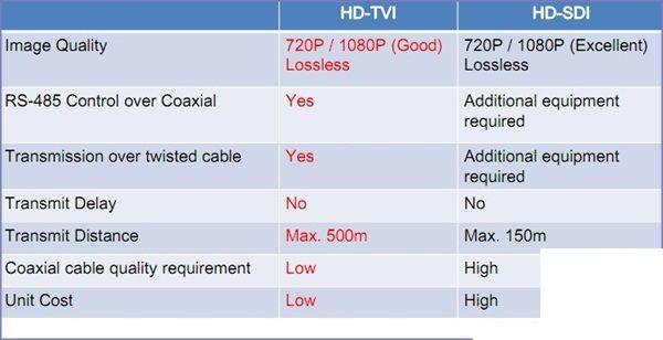 so sánh công nghệ HD SDI với công nghệ TVI
