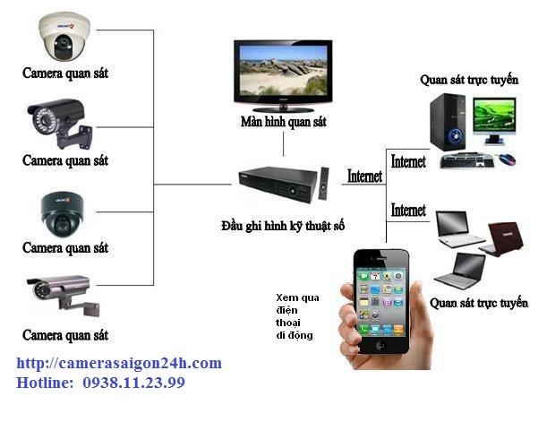 hệ thống cameraa quan sát an ninh chất lượng, lắp đặt camera quan sát chất lượng sơ đồ hệ thống camara quan sát