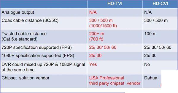so sánh công nghệ HD TVI với HD CVI