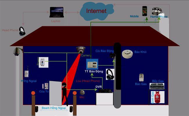 lắp đặt hệ thống An Ninh cho ngôi nhà, hệ thống an  ninh trong nhà