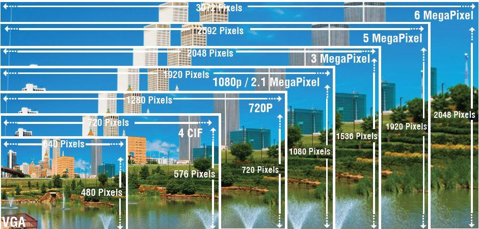 các chuẩn hình ảnh camera quan sát để lựa chọn thích hợp cho từng giải pháp dự án