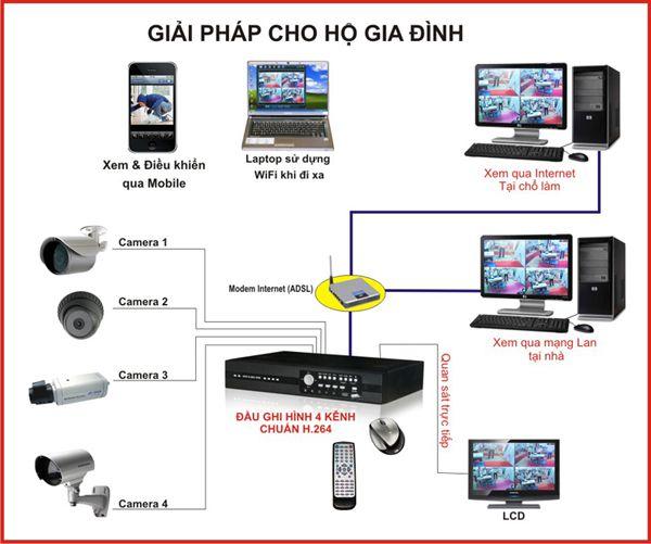 camera an ninh, lắp đặt camera an ninh, hệ thống camera an ninh