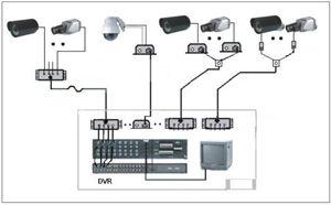 camera analog, công nghệ analog, công nghệ camera analog, analog,camera analog là gì