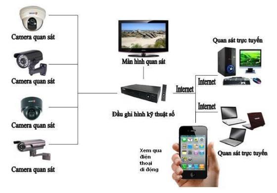 Camera quan sát quang vinh, lắp camera quan vinh, camera quan sát quan vinh giá rẻ, camera quan sát wifi quan vinh,
