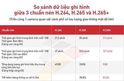 bản so sánh chất lượng các chuẩn nén