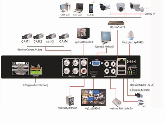 đầu ghi hình camera analog