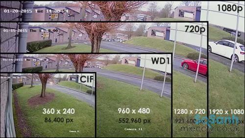 độ phân giải camera quan sát