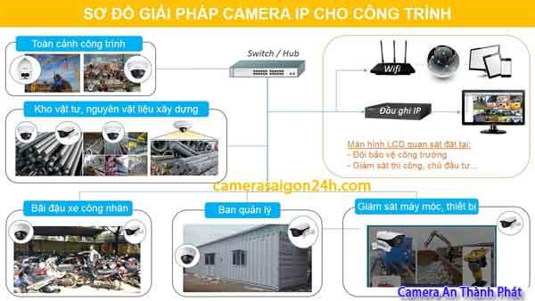 giải pháp lắp camera quan sát công trình chuyên nghiệp