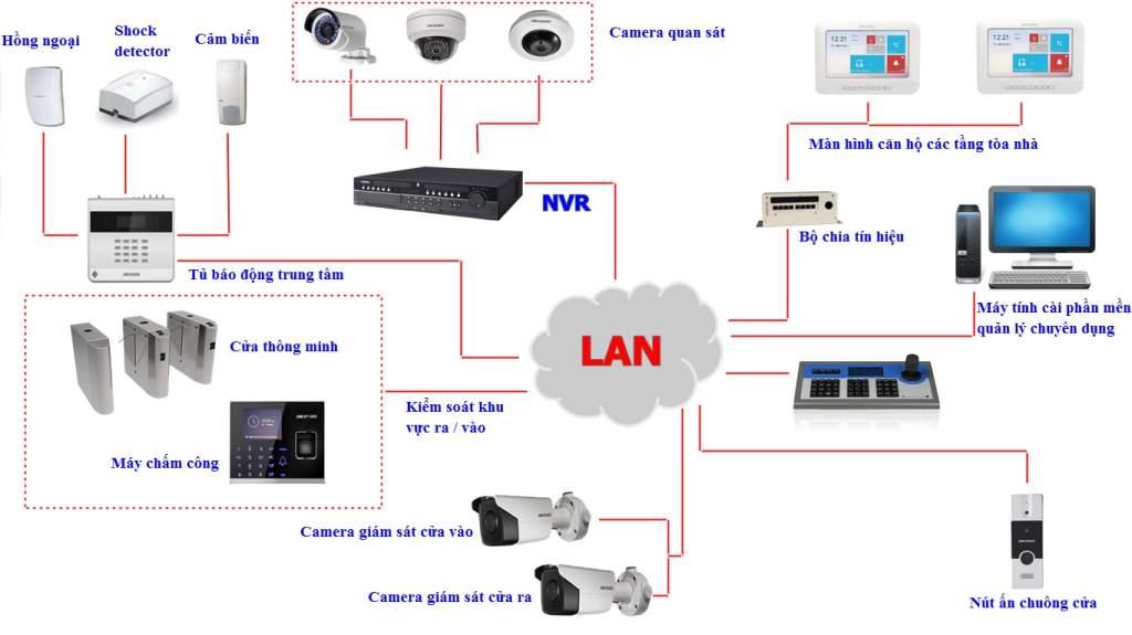hệ thống camera quan sát báo động chống trộm gia đình chuyên nghiệp