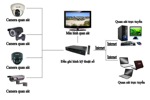 Lợi ích của hệ thống camera giám sát đi dây