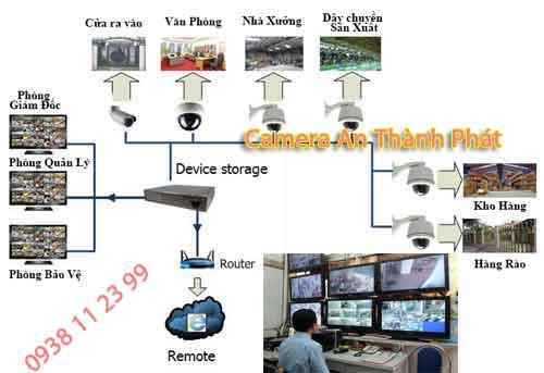 giải pháp lắp camera giám sát nhà xưởng