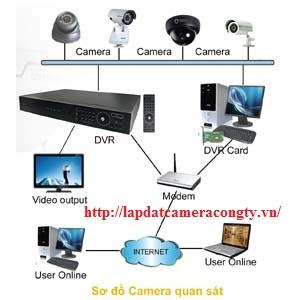 Mô hình lắp ặt camera quan sát cho công ty giám sát từ xa