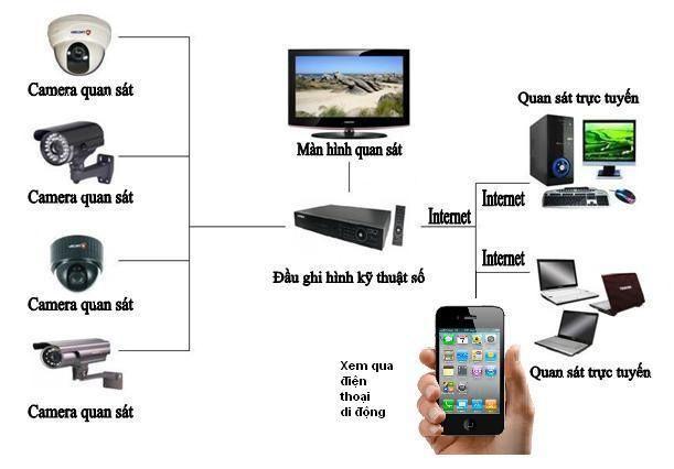 dịch vụ lắp đặt camera quan sát quận 3 giá rẻ uy tín