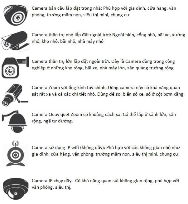 phân loại camera quan sát theo tiêu chuẩn thiết kế