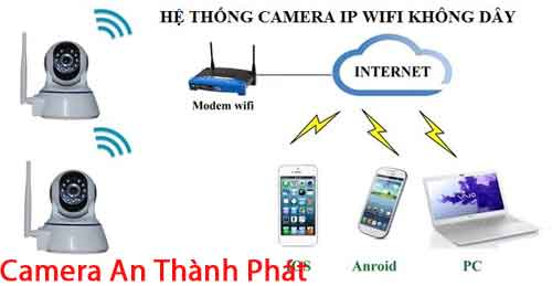 camera quan sat wifi chinh hang