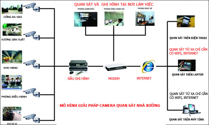 Lắp đặt camera giám sát giá rẻ cho kho xưởng tại quận 12