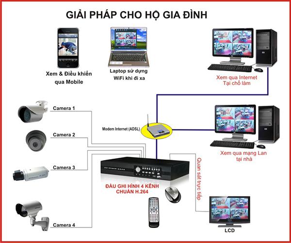 camera quan sát qua mạng, camera quan sát qua mạng internet, camera quan sát qua mạng 3g, camera quan sát qua mạng wifi