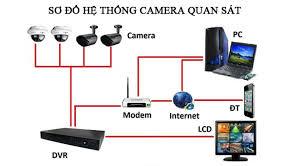 Cần Biết về hệ thống camera quans át