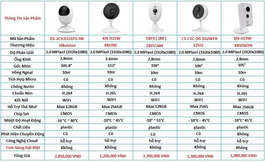 Camera Ip wifi Cube lắp cho cửa hàng giải pháp camera giá rẻ tiết kiệm giám sát ổn định chất lượng tốt