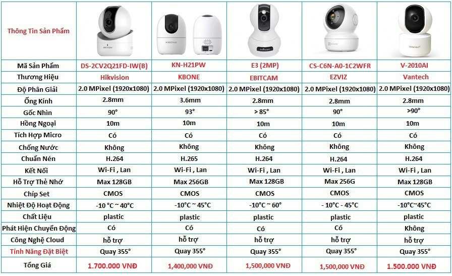 Lăp camera Ip wifi xoay 360 cửa hàng tiết kiệm chi phí giám sát từ xa ổn định chất lượng