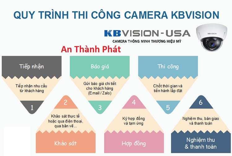 Quy trình lắp camera giám sát kbvision công ty camera An Thành Phát