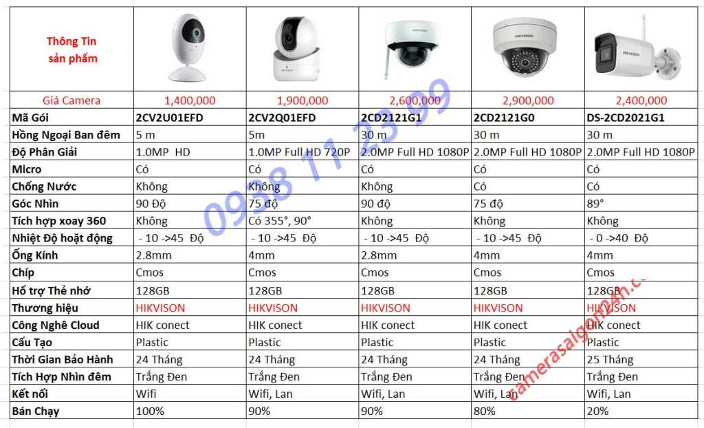 lắp đặt camera wifi hikvision