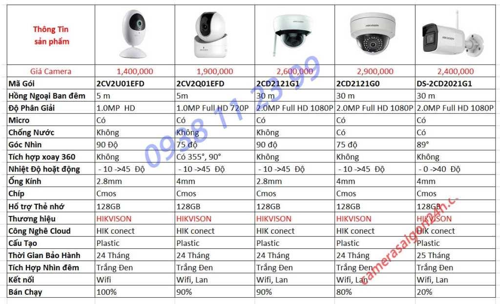 báo giá lắp camera trọn bô hikvision giá rẻ