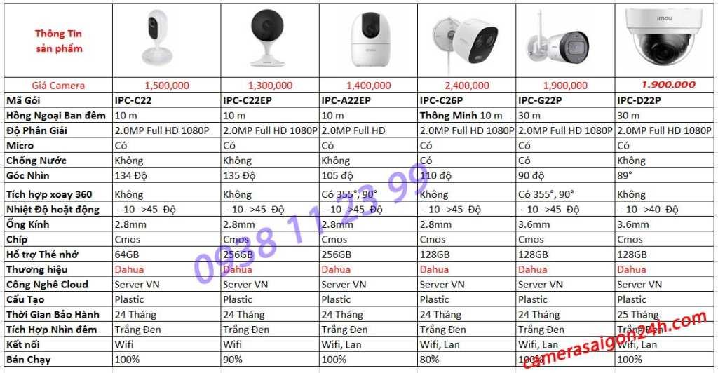 Báo giá lắp camera wifi dahua giá rẻ chính hãng