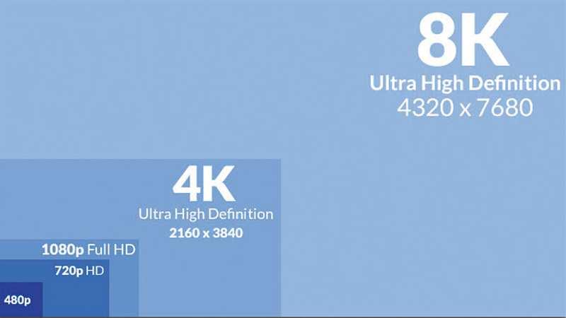 lắp đặt camera giám sát theo độ phân giải HD