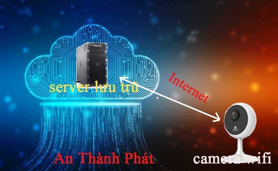lưu trữ camera quan sát bằng cloud