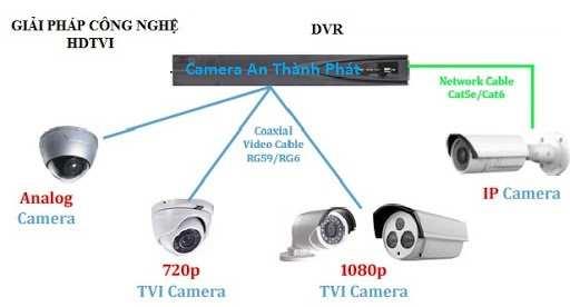 công nghệ camera giám sát chất lượng hiện nay