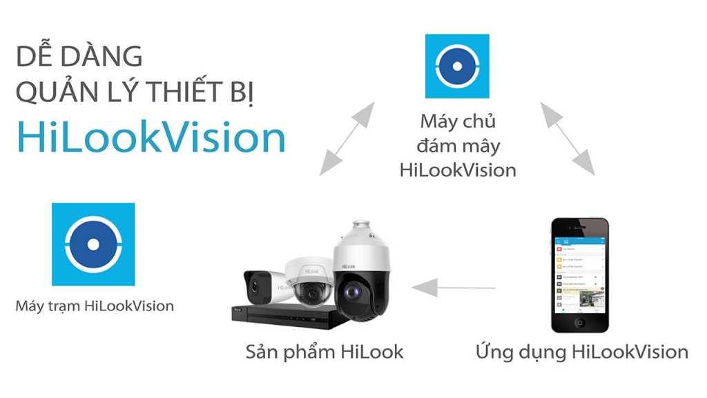 công nghệ kết nối xem camera giám sát hilook