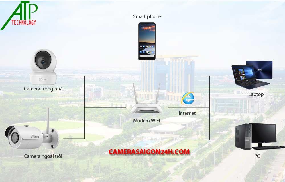 Nguyên tắc hoạt động của camera wifi giá rẻ