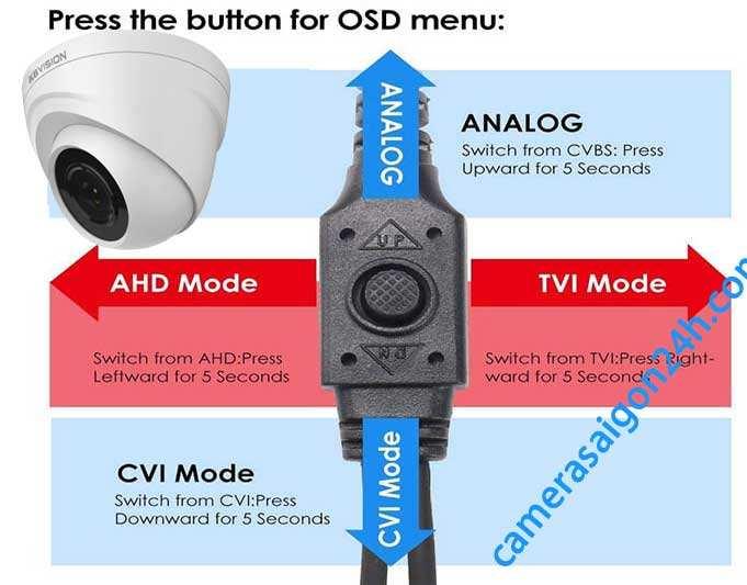 nút điều khiển chức năng trên camera kbvision