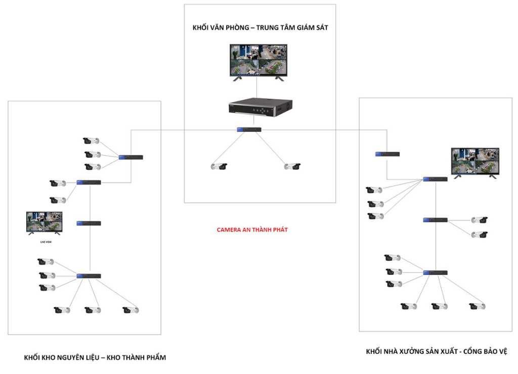 sơ đồ lắp đặt camera quan sát nhà xưởng chất lượng