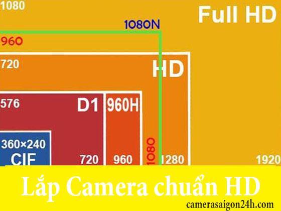 Tại Sao Lắp Camera Chuẩn HD,lăp camera quan sát chuẩn Hd, camera chuẩn HD, Lắp đặt camera quan sát chuẩn HD, Camera chuẩn HD, Camera HD